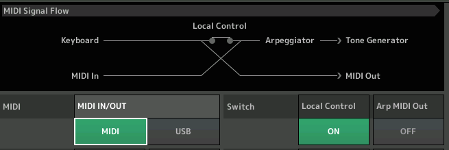 https://www.yamahasynth.com/images/MontageScuba/Zone/MIDI_Signal_Flow.png